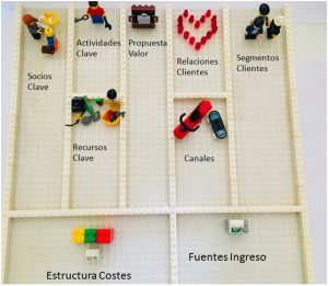 Modelo Negocio Canvas con Lego