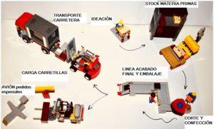 Validar ideas flujo logistico con Lego