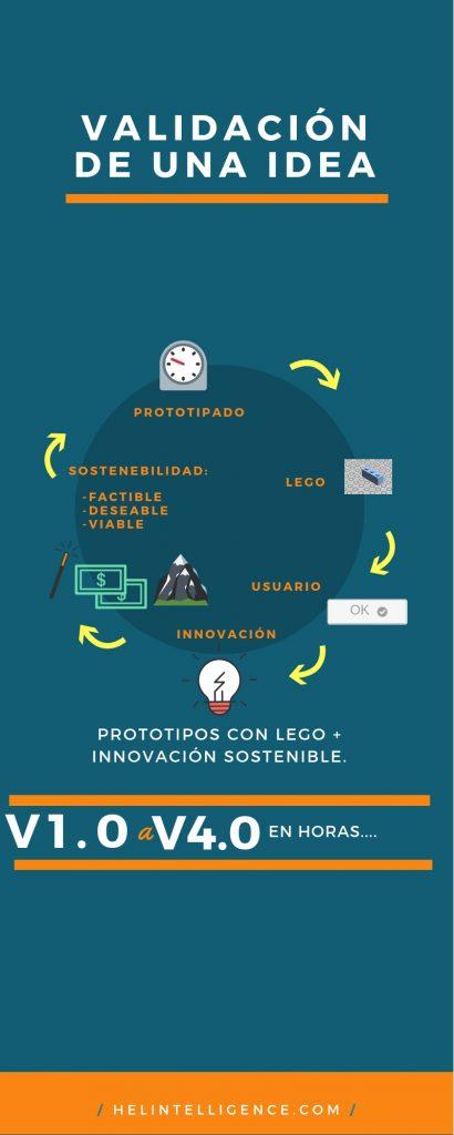 Validación de una idea con prototipos de Lego e innovación sostenible
